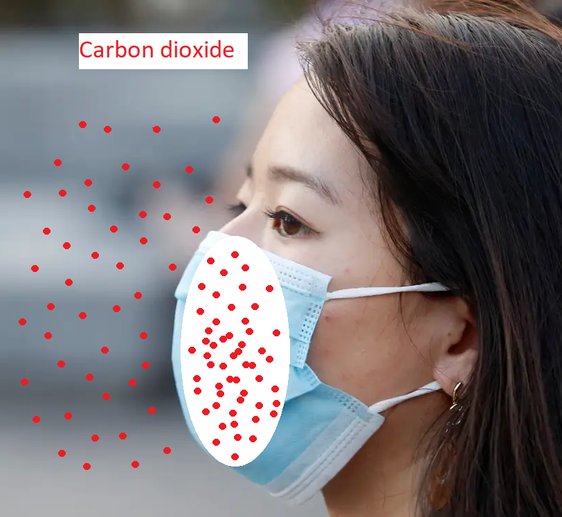 mask increases co2 intake